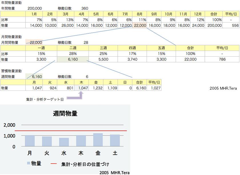 EIQ分析による物流データ分析 02   ITOKI